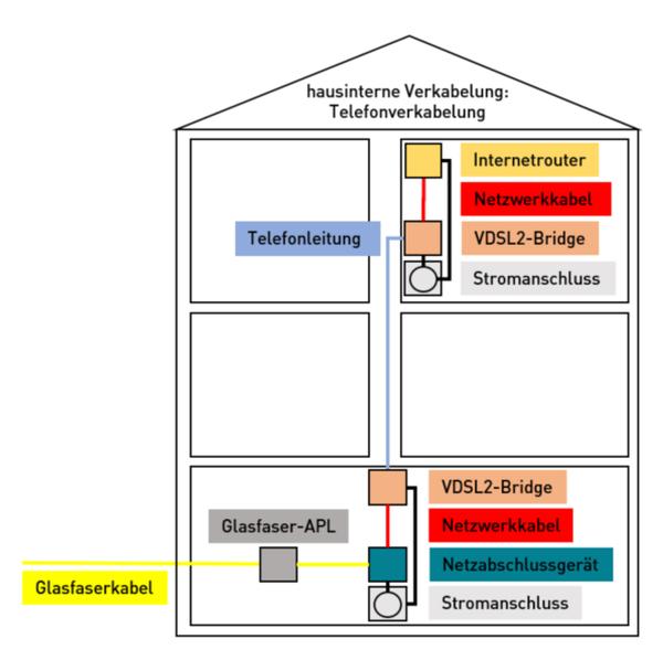 Hausinterne Verkabelung: Netzwerkverkabelung
